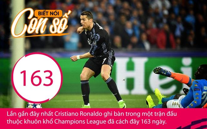 Con số biết nói: Cơn khát 163 ngày của Ronaldo - Ảnh 1.