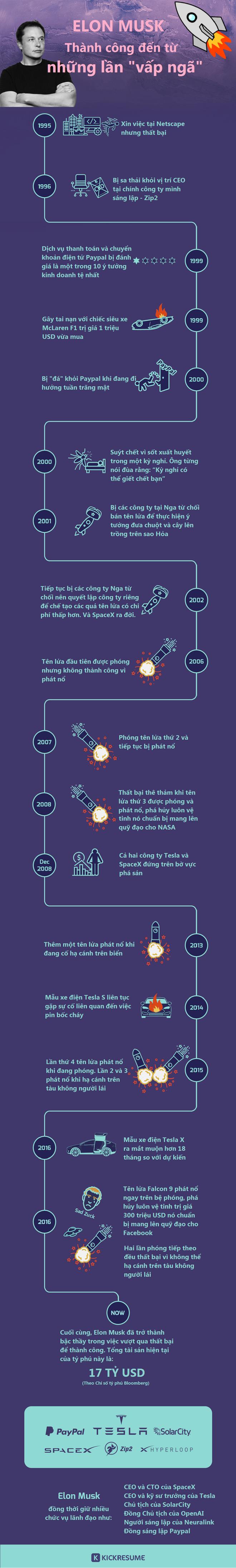 [Infographic] Elon Musk và nghệ thuật vượt qua thất bại - Ảnh 1.