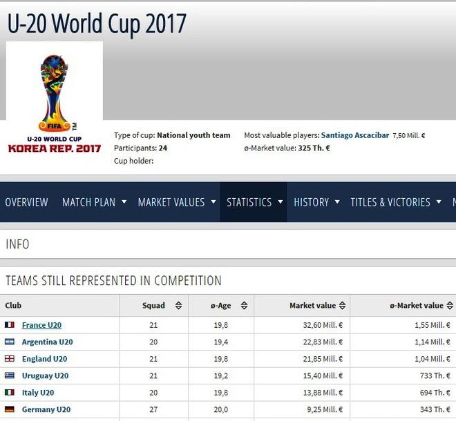 Choáng với đội hình gần 600 tỷ của U20 Argentina - Ảnh 1.