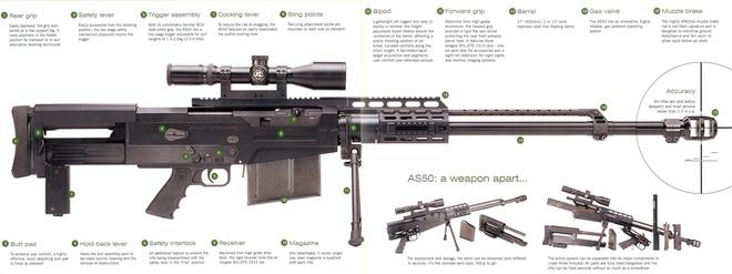 AS50 - Khẩu súng bắn tỉa 12 ly 7 hoàn hảo của đặc nhiệm Anh, Mỹ - Ảnh 1.