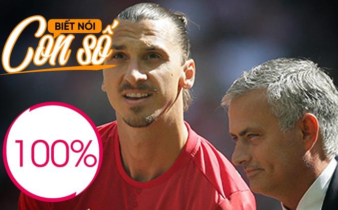 Con số biết nói: Tỉ lệ 100% khó tin của Man United khi vắng Ibrahimovic