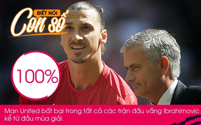 Con số biết nói: Tỉ lệ 100% khó tin của Man United khi vắng Ibrahimovic - Ảnh 1.