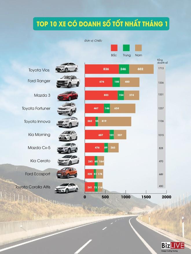 [Infographic] Những mẫu xe bán chạy nhất đầu năm 2017 - Ảnh 1.