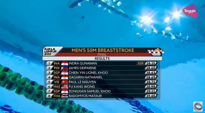 Trực tiếp SEA Games 29 ngày 26/8: Ánh Viên phá kỷ lục SEA Games; song tấu Việt Nam thống trị đường bơi 1500m - Ảnh 1.