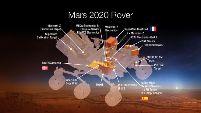 7 sứ mệnh vũ trụ ngốn hàng tỷ USD của NASA, nếu thành công, loài người rất biết ơn! - Ảnh 12.