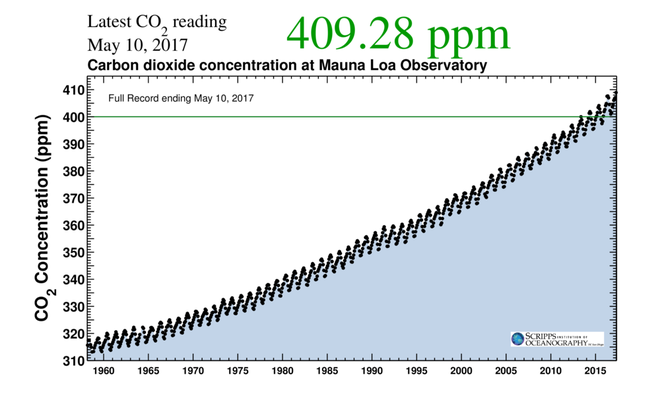 Hiểm họa bùng phát hàng triệu tấn CO2 do nóng lên toàn cầu đáng sợ hơn vũ khí hủy diệt - Ảnh 2.
