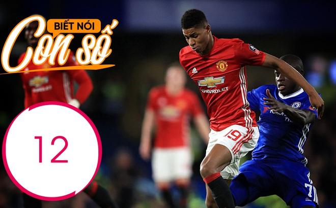 Con số biết nói: Kẻ thù đáng sợ nhất của Man United
