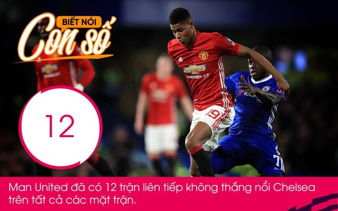 Con số biết nói: Kẻ thù đáng sợ nhất của Man United - Ảnh 1.