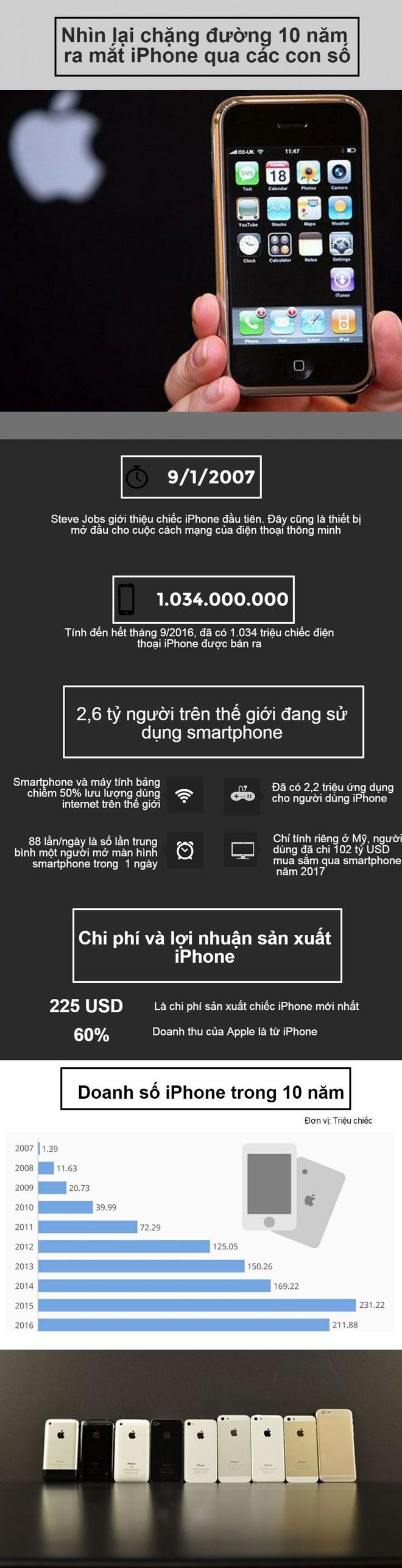 [Infographic] iPhone 10 tuổi và các con số đáng chú ý - Ảnh 1.