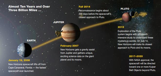 NASA phát hiện các tháp băng khổng lồ ở dưới địa ngục của sao Diêm Vương - Ảnh 1.