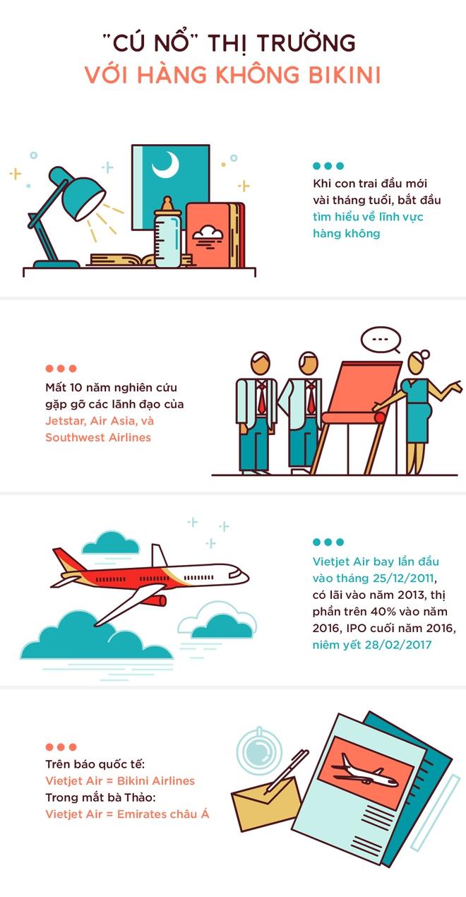 """Nguyễn Thị Phương Thảo: Từ cú sốc """"Bikini Airlines"""" đến nữ tỷ phú tự thân đầu tiên của Đông Nam Á - Ảnh 4."""