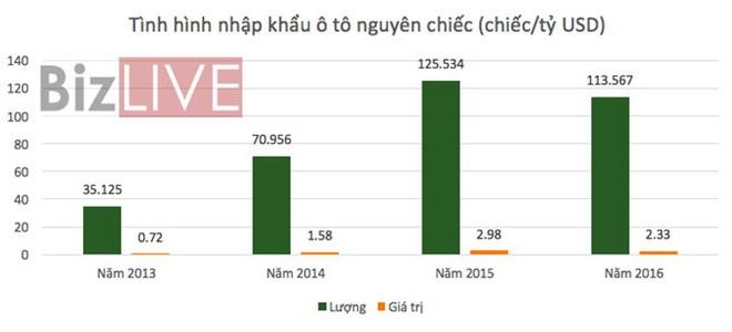 Ô tô nhập khẩu vào Việt Nam năm 2016 sụt giảm mạnh - Ảnh 1.