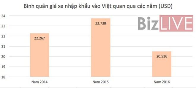 Ô tô nhập khẩu vào Việt Nam năm 2016 sụt giảm mạnh - Ảnh 2.