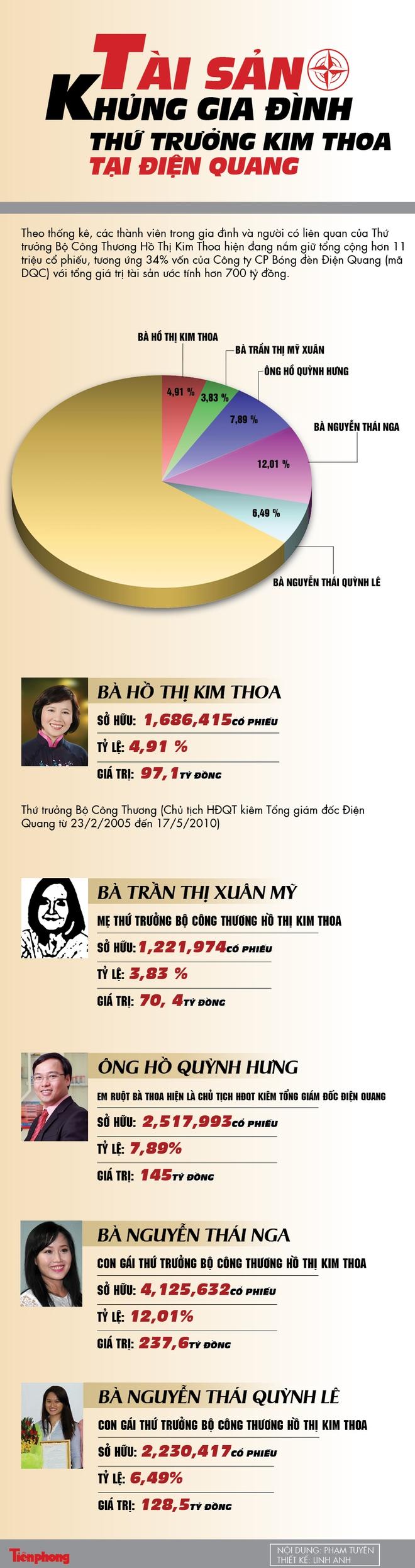 Tài sản khủng gia đình Thứ trưởng Kim Thoa tại Điện Quang - Ảnh 1.