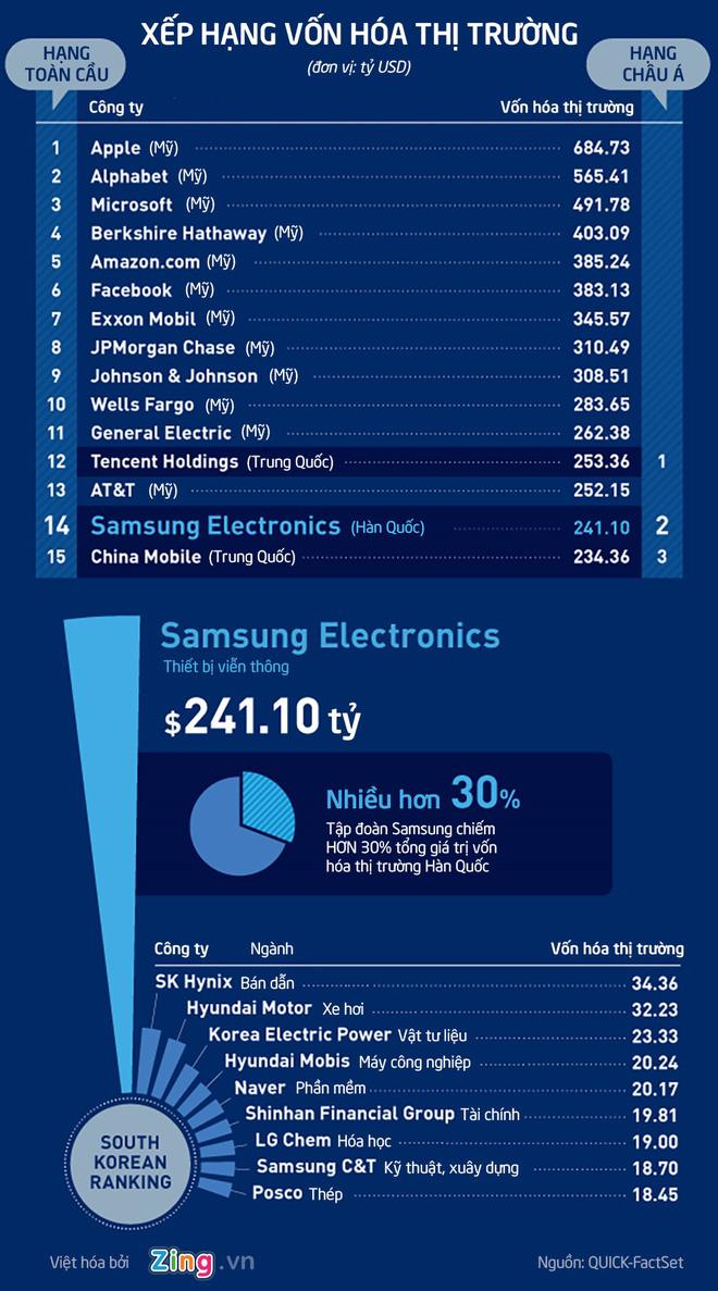 Toàn cảnh đế chế Samsung - Ảnh 1.