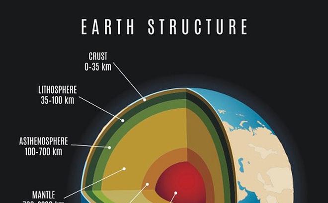 Cấu trúc của Trái Đất. Lớp phủ lõi Trái Đất là lõi thứ ba đếm từ trong ra, được cho là nóng hơn 60 độ C so với những nghiên cứu trước đây. Ảnh: Shutterstock.
