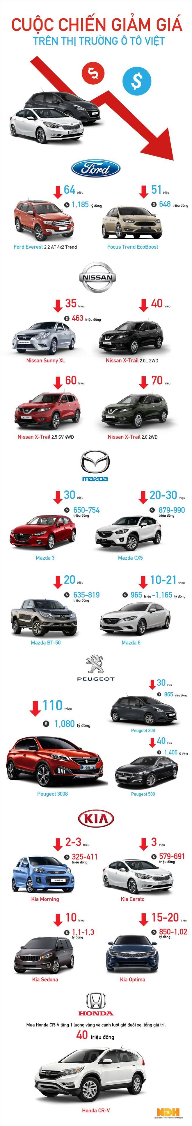 Cuộc chiến giảm giá trên thị trường ô tô Việt - Ảnh 1.