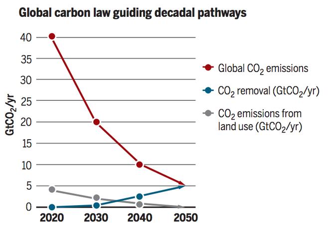 Sứ mệnh kìm hãm sự nóng lên toàn cầu: Giới khoa học tuân theo định luật nổi tiếng - Ảnh 3.