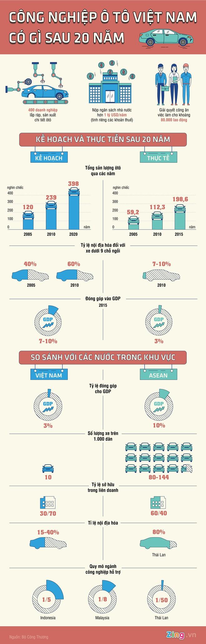 Công nghiệp ôtô Việt Nam có gì sau 20 năm? - Ảnh 1.