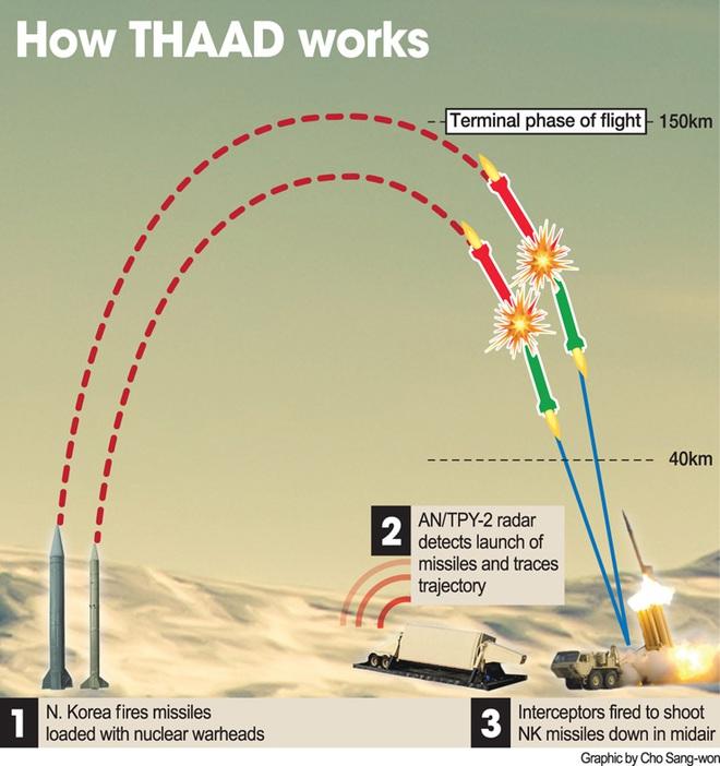 """Những tử huyệt khiến THAAD """"phơi mình"""" trước pháo binh, đặc nhiệm Triều Tiên - Ảnh 1"""