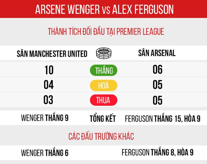 Cặp mắt xanh ngày ấy của Wenger nhấn chìm Arsenal vào kỷ nguyên ăn mày dĩ vãng - Ảnh 13.