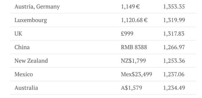Nơi nào bán iPhone X đắt và rẻ nhất - Ảnh 2.