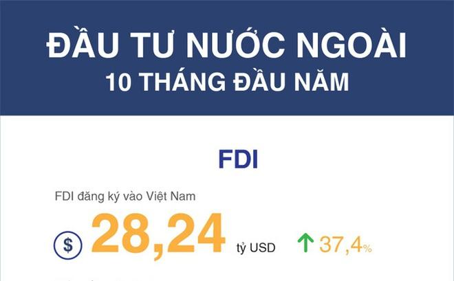 [Infographic] Gần 14 tỷ vốn FDI rót vào ngành công nghiệp chế tạo