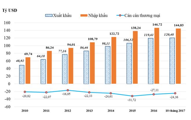 Nước nào là đối tác thương mại lớn nhất của Việt Nam trong APEC? - Ảnh 1.