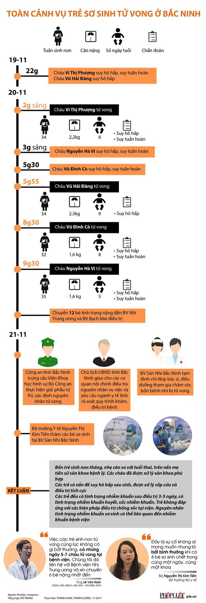 Toàn cảnh vụ 4 trẻ sinh non tử vong ở Bắc Ninh - Ảnh 1.
