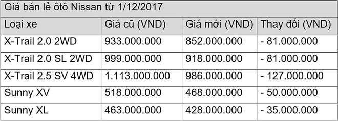 Nissan giảm giá xe đến 127 triệu đồng - Ảnh 1.