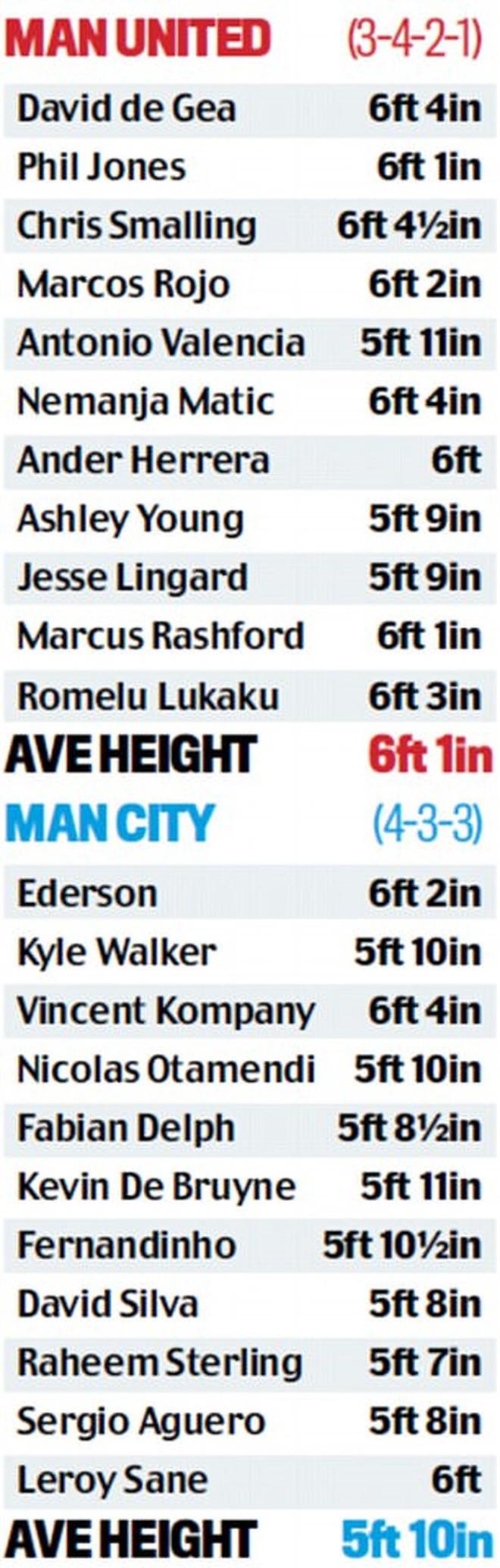 Guardiola chỉ ra điểm yếu khiến Man City có thể thua MU - Ảnh 2.