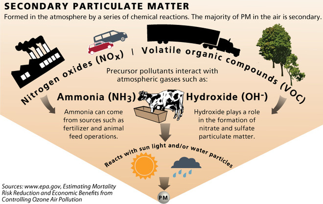Ô tô năng lượng xanh không sạch như bạn tưởng: Vẫn thải hàng tấn chất gây hại sức khỏe - Ảnh 2.