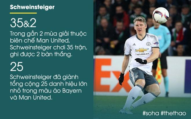 Không trách Mourinho, Schweinsteiger còn rộng rãi để lại cho Man United gần 300 tỉ - Ảnh 1.