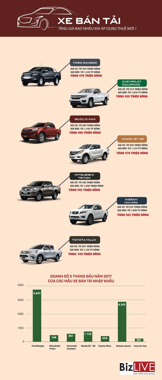 [Infographic] Xe bán tải sẽ tăng giá bao nhiêu tiền nếu áp dụng thuế mới? - Ảnh 1.