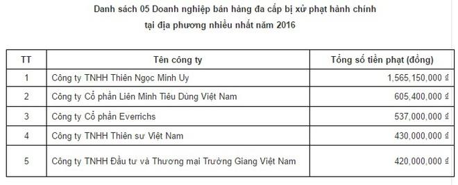 Thiên Ngọc Minh Uy là công ty đa cấp bị xử phạt nhiều nhất cả nước - Ảnh 1.