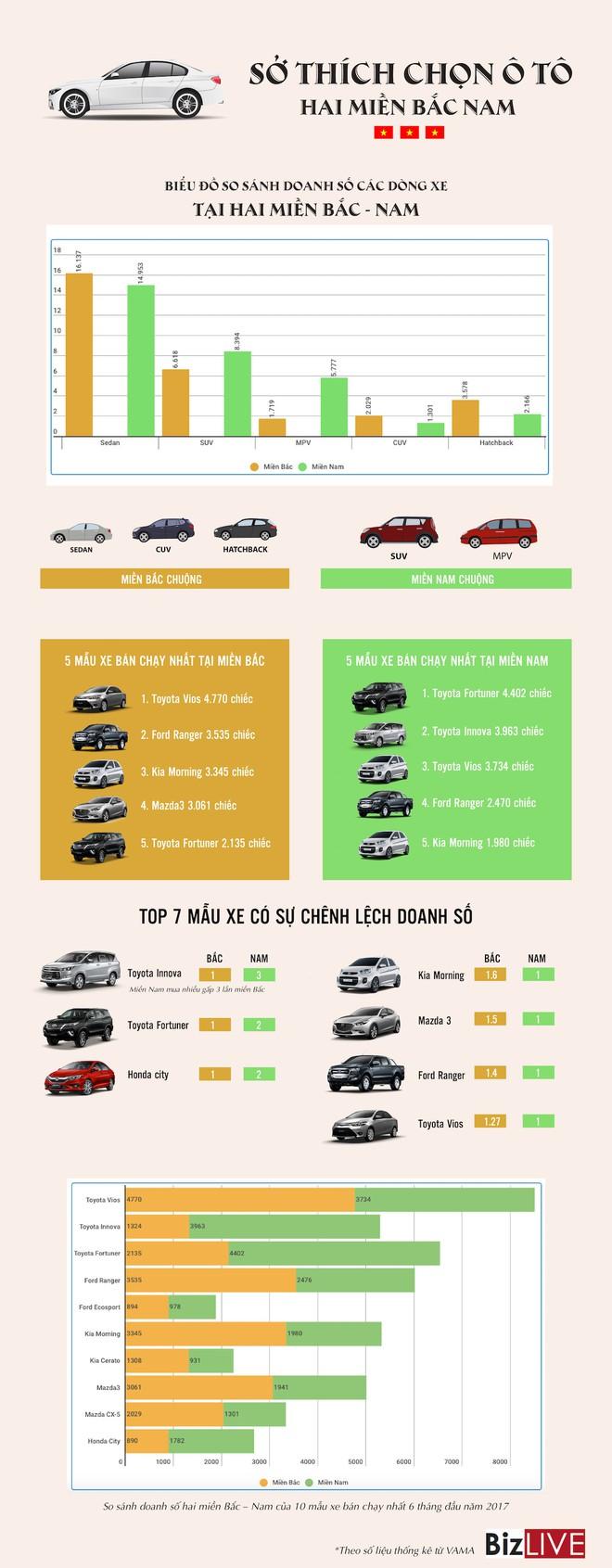 [Infographic] Sở thích chọn ô tô hai miền Nam Bắc có gì khác nhau? - Ảnh 1.