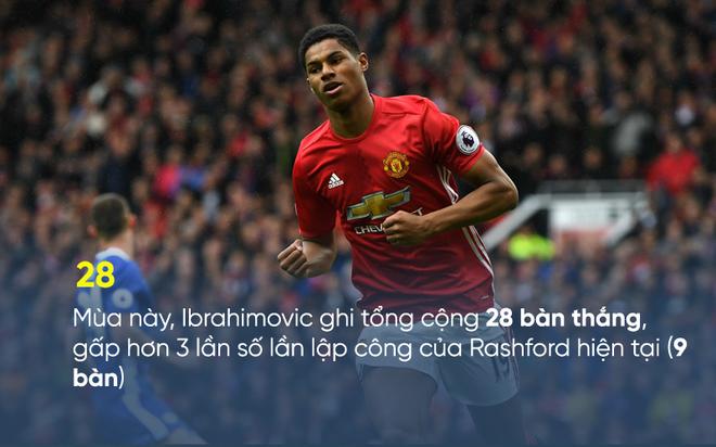 Huyền thoại Man United đưa ra gợi ý đặc biệt về Ibrahimovic cho Mourinho - Ảnh 1.