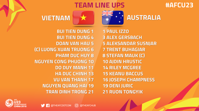 TRỰC TIẾP U23 Việt Nam 1-0 U23 Australia: VÀO!!! QUANG HẢI! VÀO!!! - Ảnh 13.