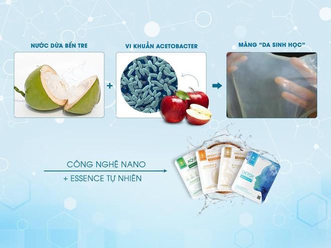 Nhã Phương: Mặt nạ sinh học làm từ nước dừa được xuất khẩu quốc tế là niềm tự hào Việt Nam - Ảnh 2.