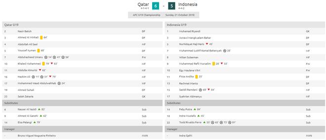 Rượt đuổi điên rồ với 11 bàn thắng, đội bóng ĐNÁ đáng cho Việt Nam học hỏi - Ảnh 3.