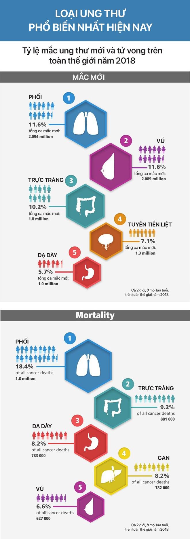 GLOBOCAN công bố 5 loại bệnh ung thư có nhiều người mắc và tử vong nhất hiện nay - Ảnh 2.