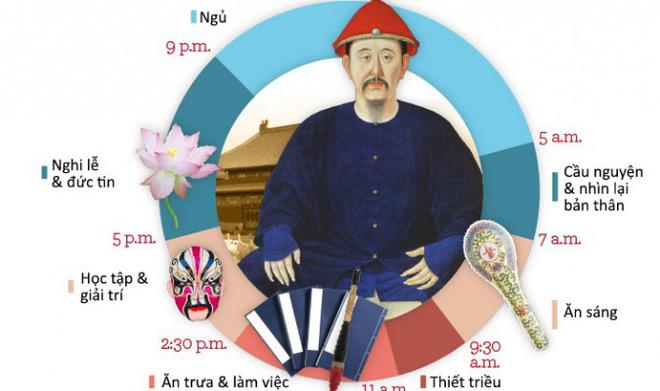 Đừng tưởng làm vua mà sướng, Hoàng đế nhà Thanh phải dậy từ 5 giờ sáng, ân ái cũng có người giám sát - Ảnh 1.