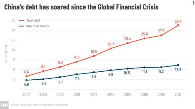 CNN: Nền kinh tế TQ vốn đã nứt từ bên trong, thương chiến với Mỹ chỉ đáng làm gia vị - ảnh 2