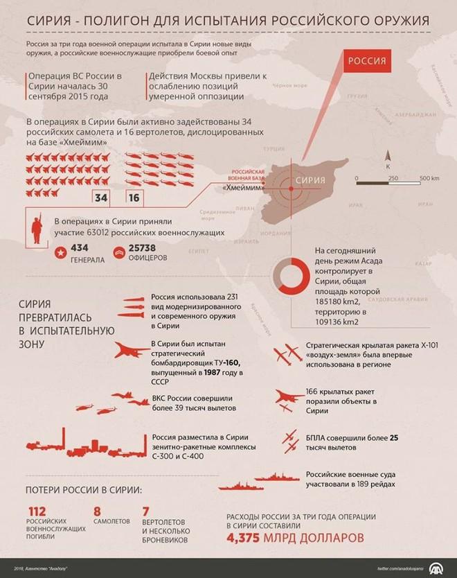 3 năm tham chiến ở Syria: Quân đội Nga gây chấn động thế giới nhưng có tổn thất gây sốc - Ảnh 2.
