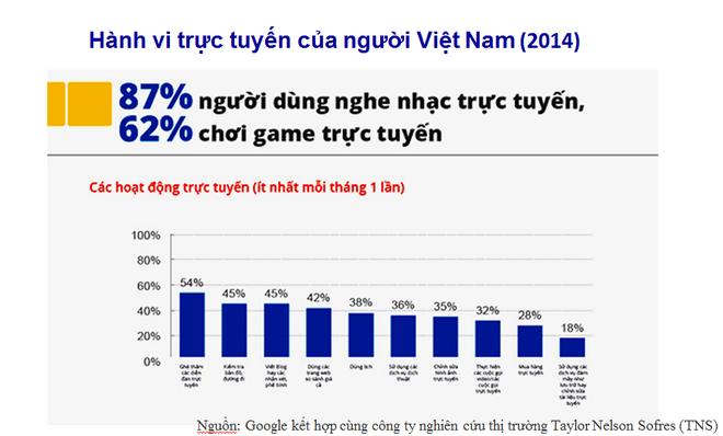 Cảnh báo: Người trẻ nghiện game và mắc bệnh trầm cảm ở Việt Nam tăng nhanh - Ảnh 1.