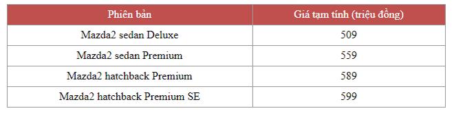 Mazda2 nhập khẩu Thái Lan có 4 phiên bản, giá dự kiến từ 509 triệu đồng, cạnh tranh gắt gao Toyota Vios - Ảnh 1.