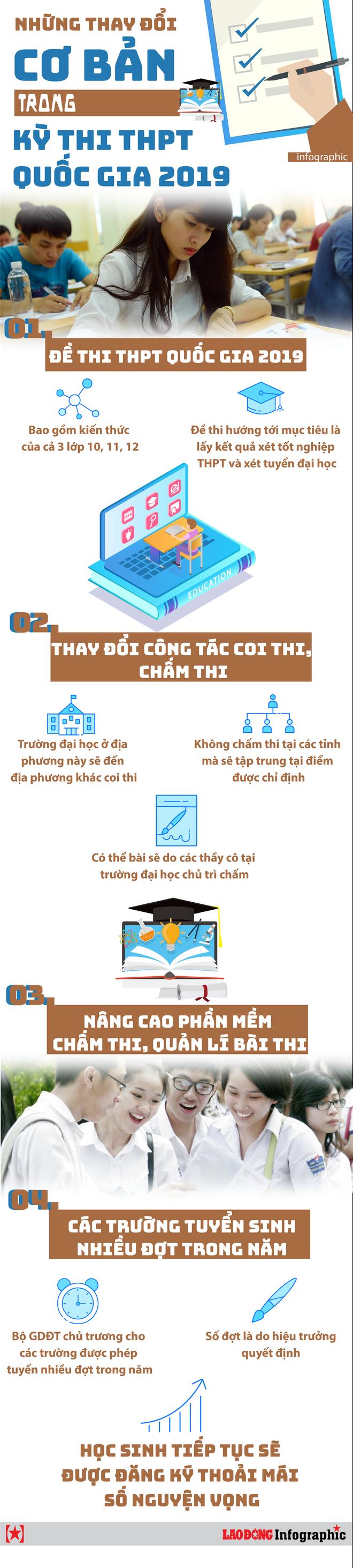 Infographic: Những thay đổi cơ bản trong kỳ thi THPT quốc gia 2019 - Ảnh 1.