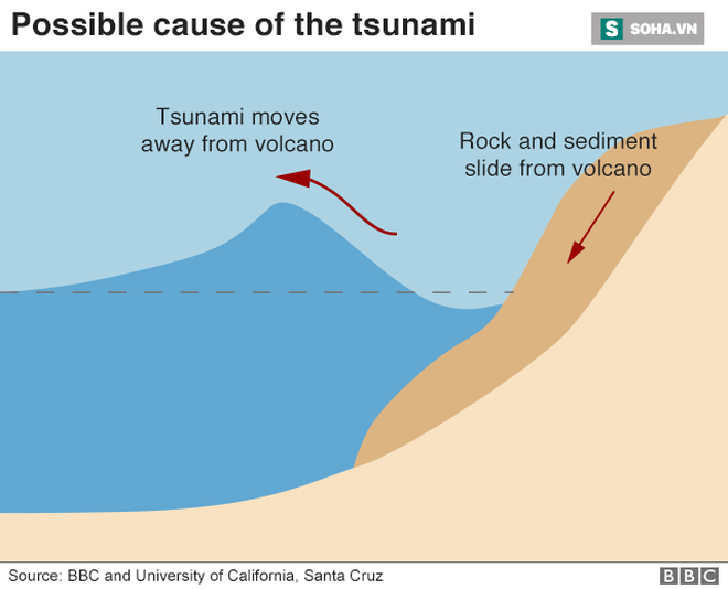 Thảm họa chồng chất tang thương: Indonesia đối mặt nguy cơ với trận sóng thần tiếp theo - Ảnh 4.