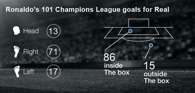 Hạ gục PSG, Ronaldo lập kỷ lục khiến Messi phải thèm muốn, thế giới thán phục - Ảnh 3.