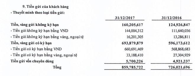 Khách hàng đã gửi bao nhiêu tiền vào BIDV? - Ảnh 1.
